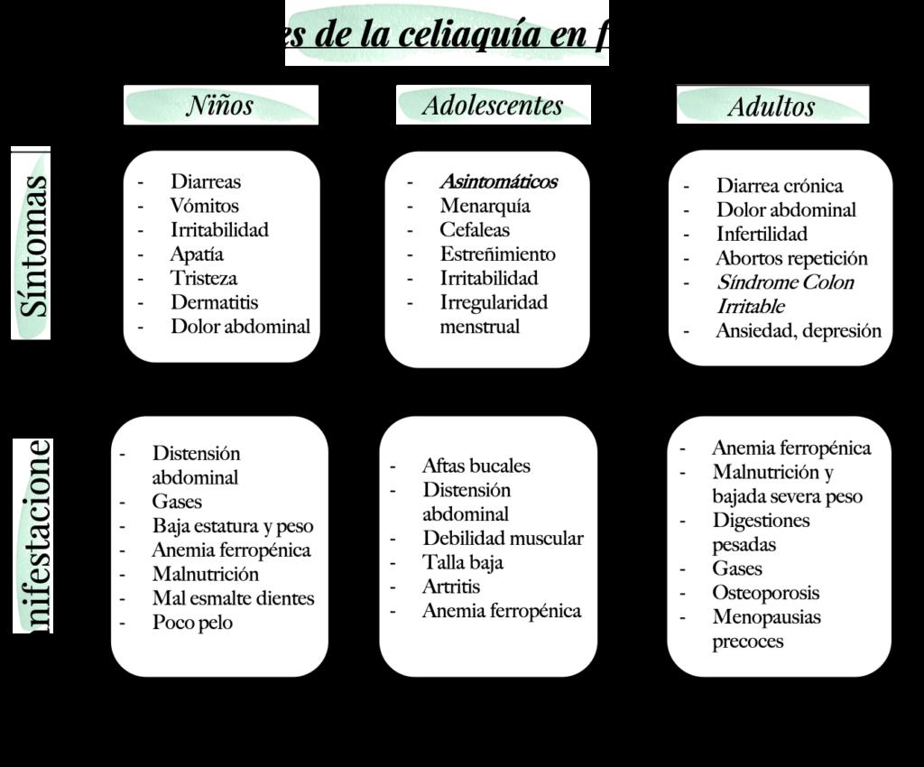 síntomas celiaquía