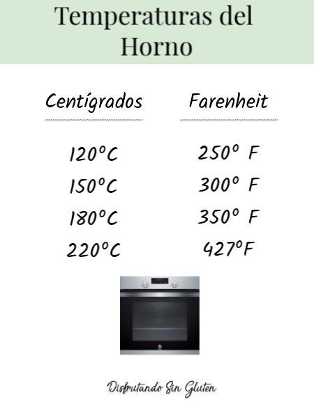 temperaturas conversoras horno
