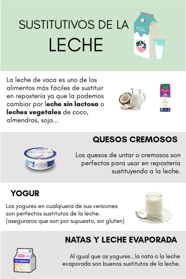 alimentos que pueden sustituir a la leche en repostería