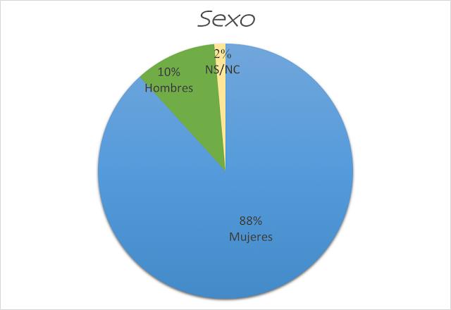 sexo celíacos
