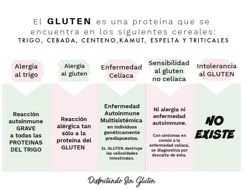 Enfermedades relacionadas con el gluten y el trigo